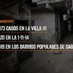 Ya tenemos 373 casos en la Villa 31 y 519 en los barrios populares de CABA